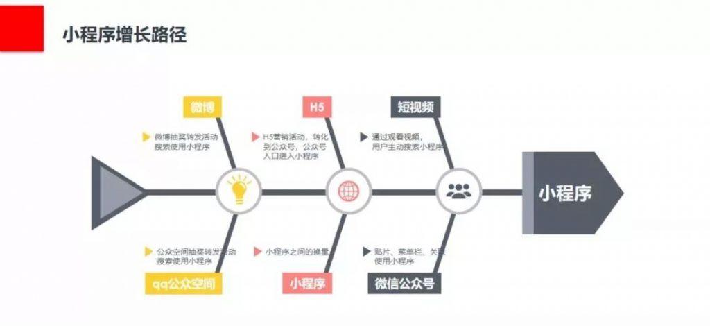 《如何寻找用户增长点?构建小程序用户增长模型》