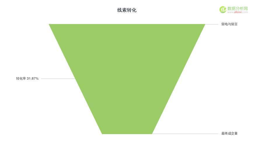 《只用3个角度,玩转SEM数据分析》