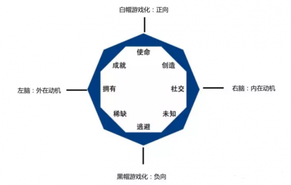 AARRR模型+八角行为分析法——玩转游戏化用户增长策略