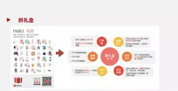 《用户运营如何做出可执行的策略组合》