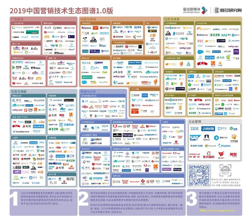最爆的企业增长黑客有哪些?2019中国营销技术生态图谱解密