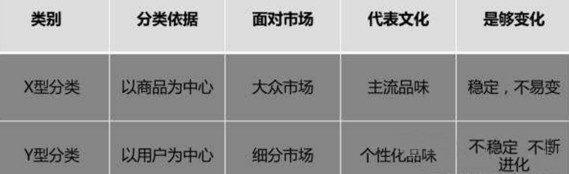 商品分类策略:X与Y的分类介绍