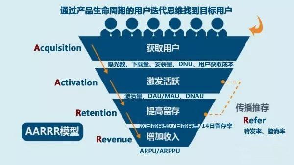 产品数据运营-海盗指标及三个增长方法