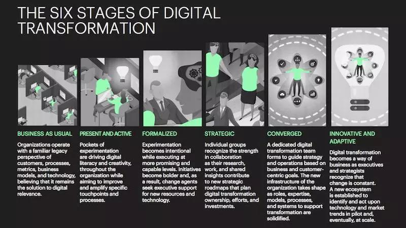 数字化转型过程中,CMO的角色是?