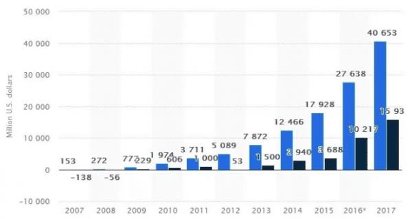 Facebook强劲增长的背后:增长黑客的营销策略