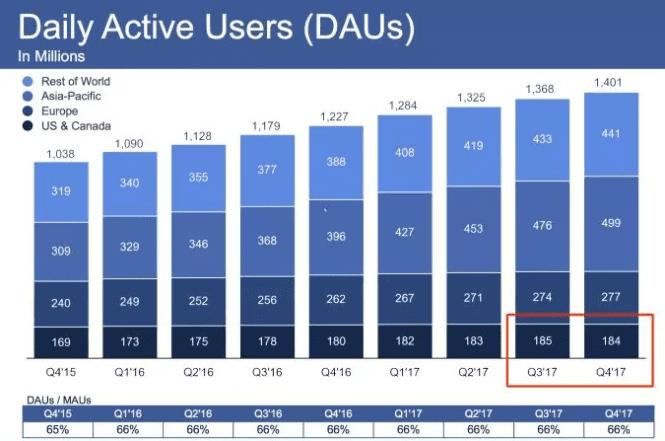 《Facebook内部的增长黑客们带来的野蛮增长,可能会带来的一些问题》