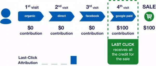硅谷增长黑客人手一份的归因模型 (Marketing Attribution Models)