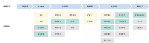 MVP与PMF的本质:先验证产品运营方案可行,再进行规模化扩张