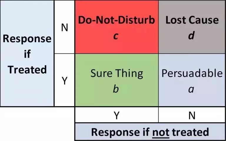 《如何用「说服模型」降低用户流失率?》