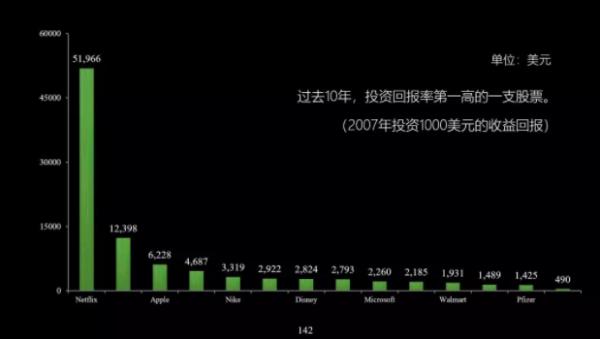 Netflix:从零到千亿美元市值,教科书级别的增长引擎案例