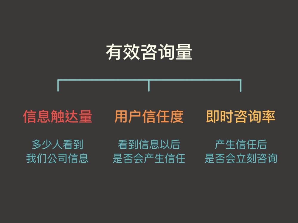 一张图解决对互联网运营的困惑:定目标、列手段、配岗位、做考核
