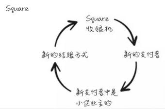 爆炸性增长方式:与众不同的设计可以使产品实现病毒传播