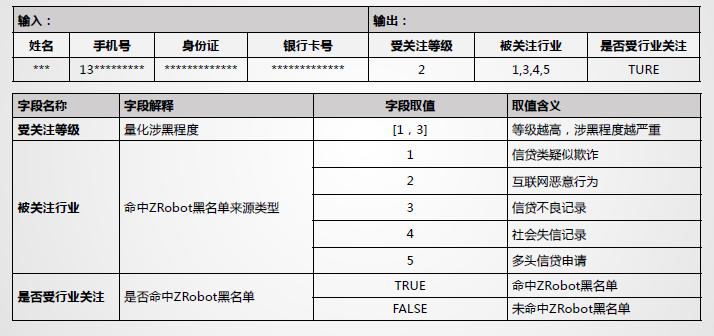百家风控公司揭秘系列3 京东系ZRobot公司及产品调研报告