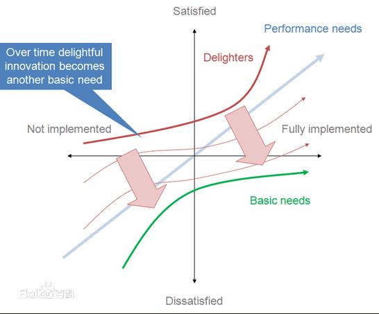 产品经理的三个关键词:工、巧、狂