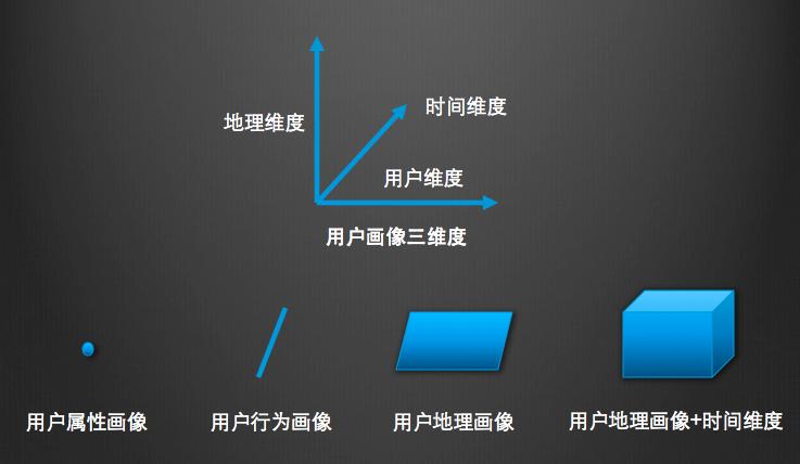 """细思极恐的""""立体""""用户画像,如何为""""新零售""""赋能?"""