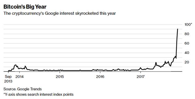 《谷歌最热门财经关键词:比特币、房产泡沫和科技股》
