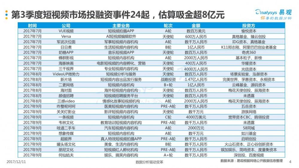 2017年第3季度中国短视频市场季度盘点分析