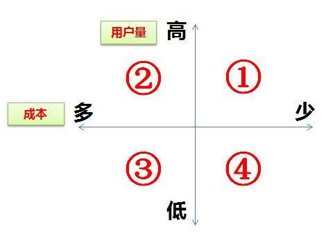 结构篇|如何成为一个运营大牛(二) :一张图看清内容运营