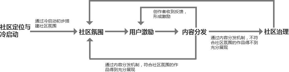 《万字长文,如何构建社区产品的增长运营体系》