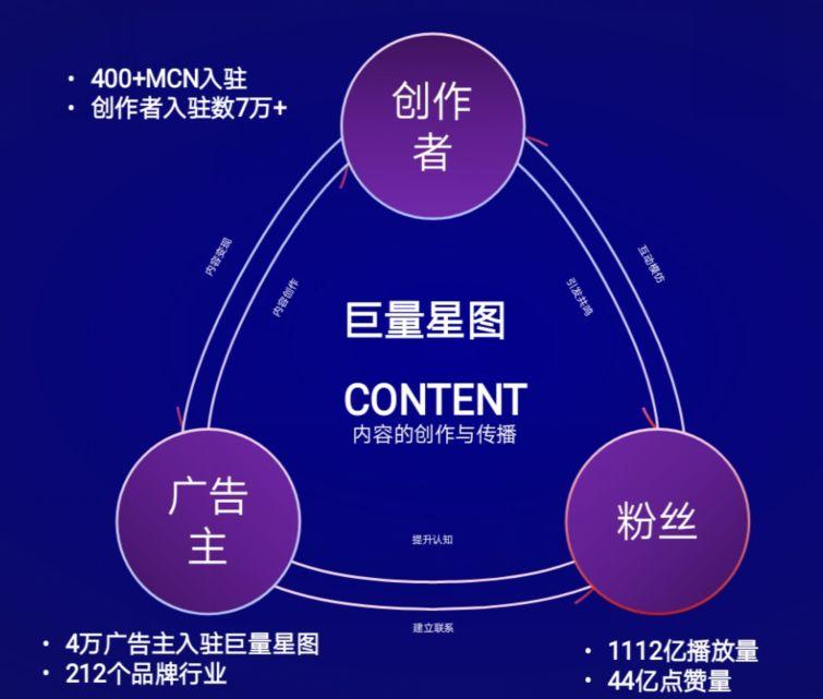MCN发展下一站:复合型广告创意公司?