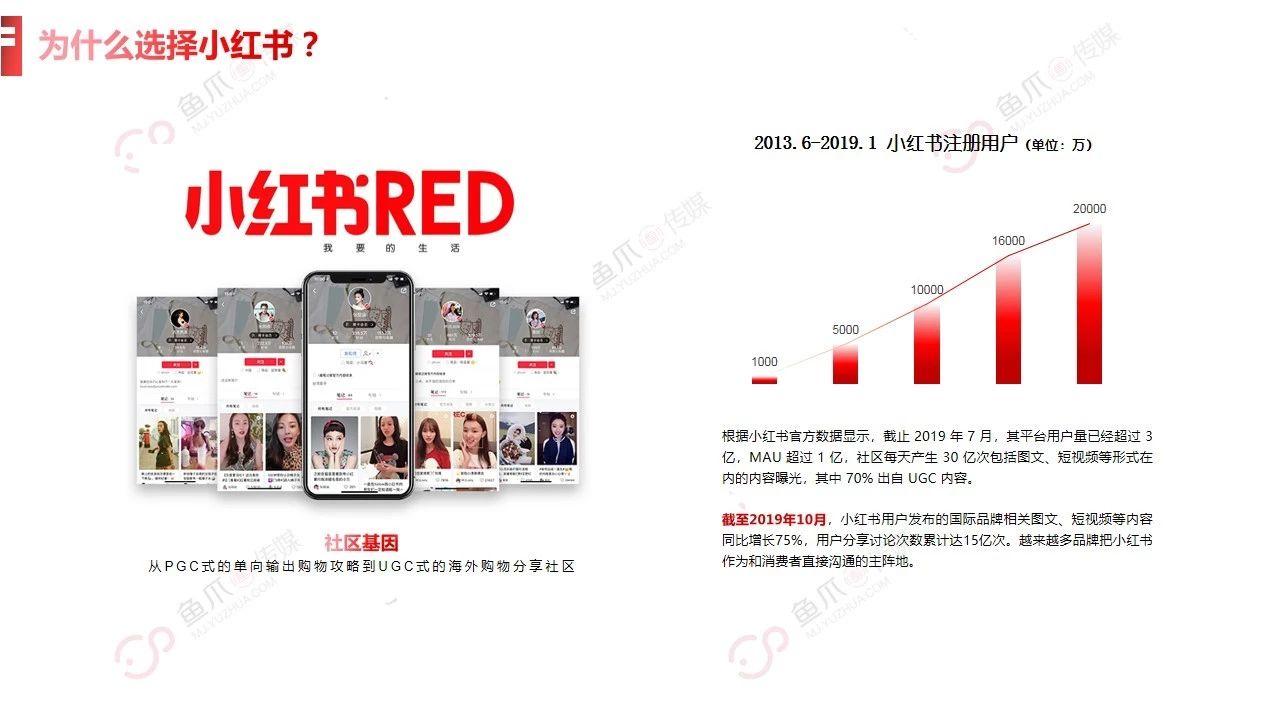 小红书:重新上架增长营销攻略 | 研究通案