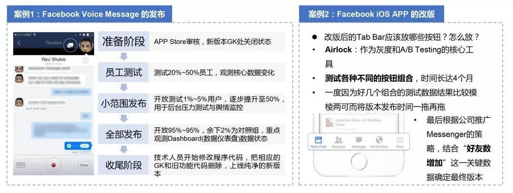 Facebook如何打造增长黑客?