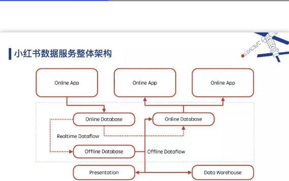 TiDB 在小红书从 0 到 200+ 节点的探索和应用
