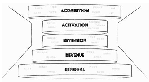 《增长营销---0搭建社媒团队及抖音营销起步》