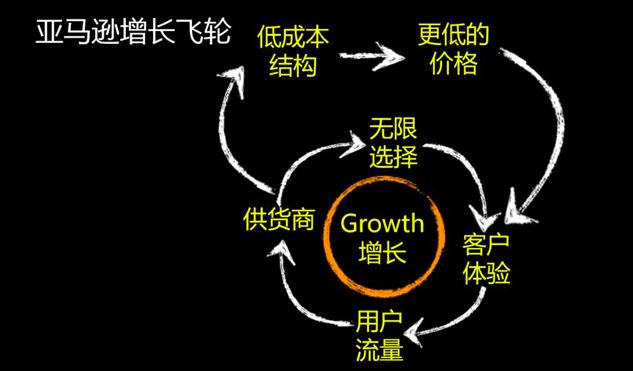 《明白PMF+北极星指标+增长飞轮后,再谈增长 |李云龙》