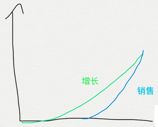 《产品增长:toB产品不只有一种做法》