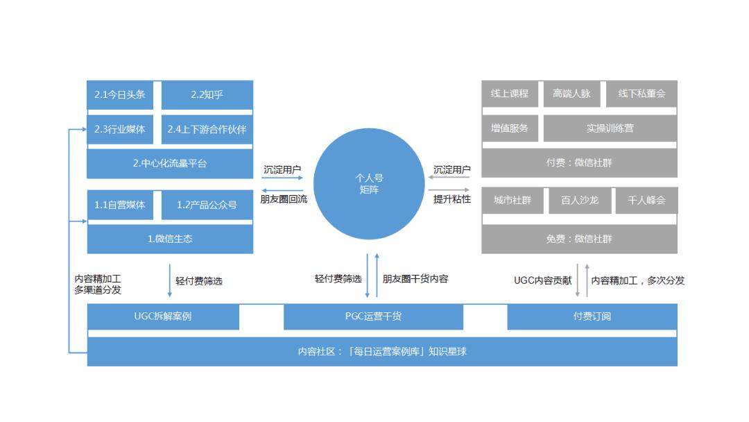 鉴锋:B端公司,如何搭建私域流量矩阵获取用户增长