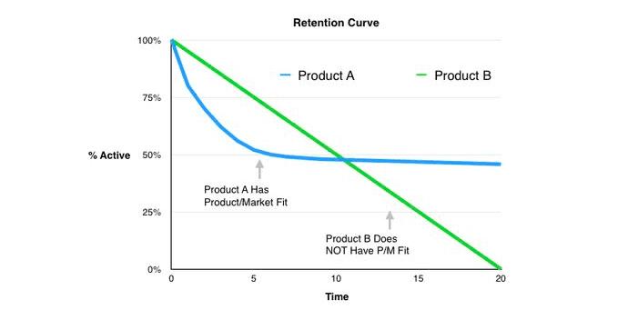 产品经理是需求过滤器?排列需求优先级可能没有那么容易。