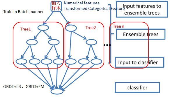 CGO参考:携程个性化推荐算法实践