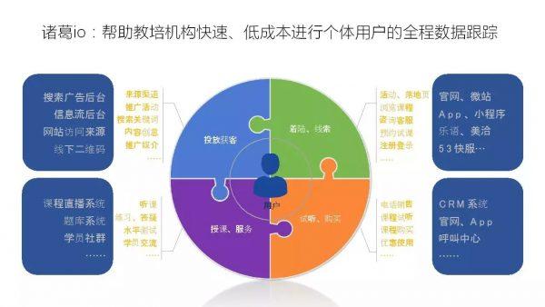 首席增长官的增长黑客思维法:流量池在营销场景的应用
