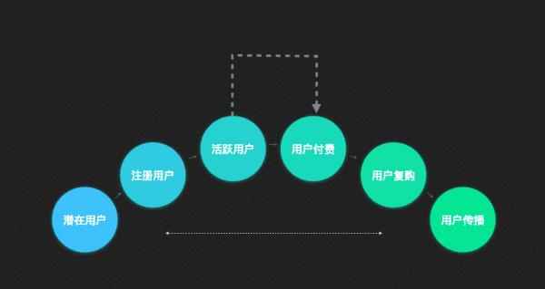 兑吧联席总裁丁晨:通过游戏化的产品运营思维实现用户增长与活跃