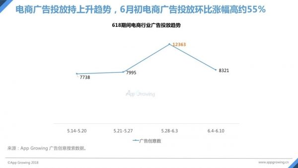 """18电商报告抢先看:广告环比涨幅约55%,各大创意神图尽是增长套路"""""""