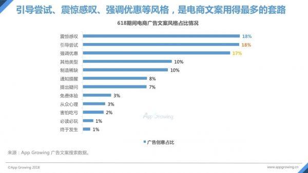 《618电商报告抢先看:广告环比涨幅约55%,各大创意神图尽是增长套路》