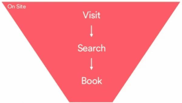 通过Airbnb邮件策略 - 学产品增长